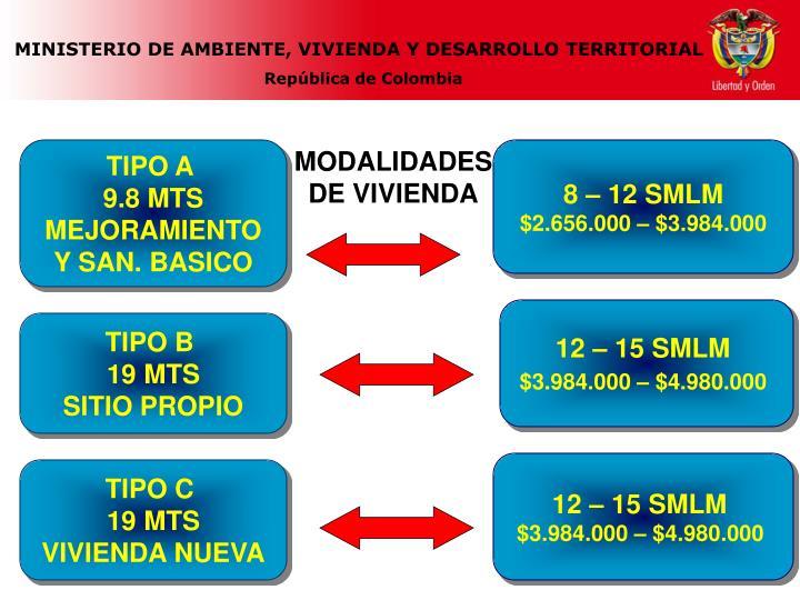 MODALIDADES DE VIVIENDA