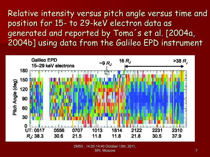 Relative intensity versus pitch angle versus time and position for 15- to 29-keV electron data as generated and reported by Toma´s et al. [2004a, 2004b] using data from the Galileo EPD instrument