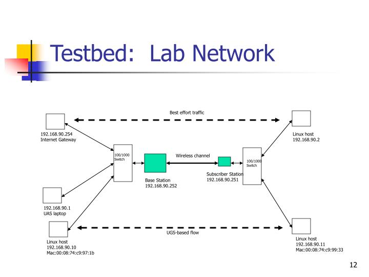 Testbed:  Lab Network