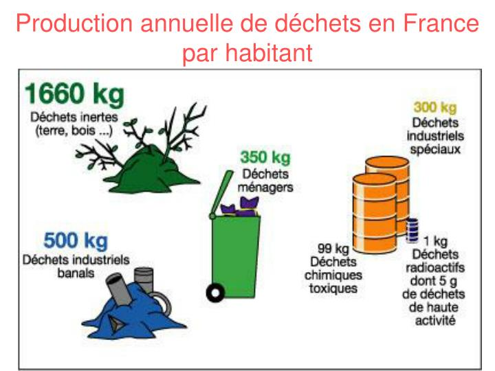 Production annuelle de déchets en France par habitant
