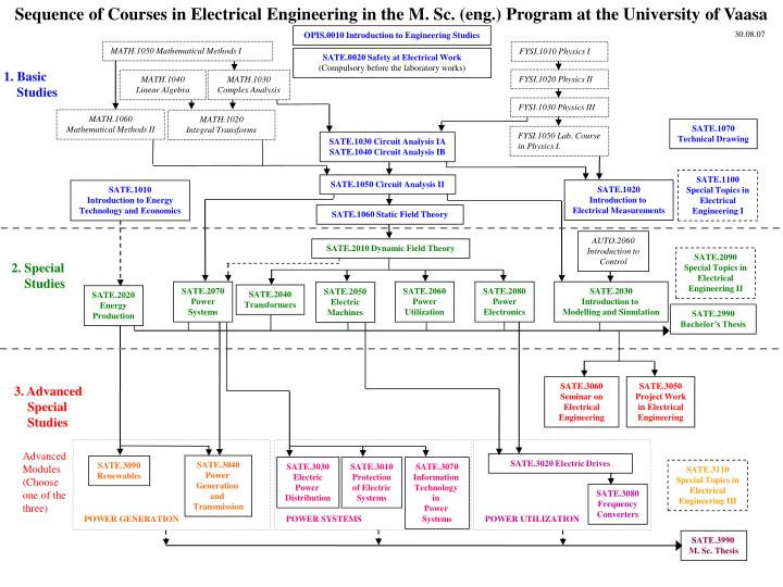 Sequence of Courses in Electrical Engineering in the M. Sc. (eng.) Program at the University of Vaasa