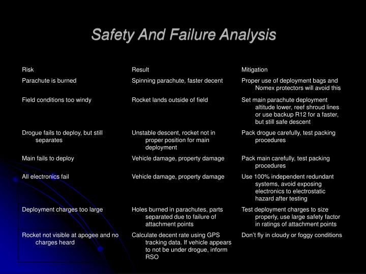 Safety And Failure Analysis