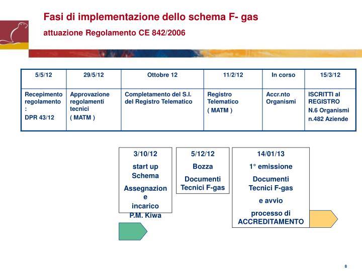 Fasi di implementazione dello schema F- gas
