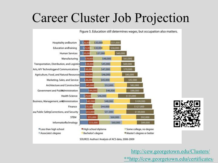 Career Cluster Job Projection