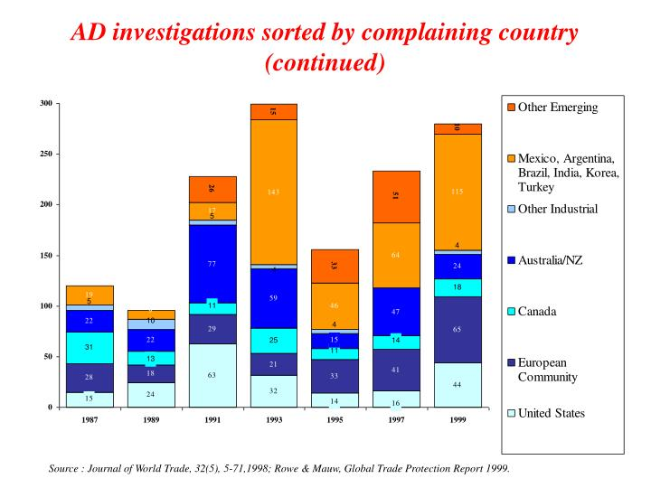 AD investigations sorted by complaining country (continued)
