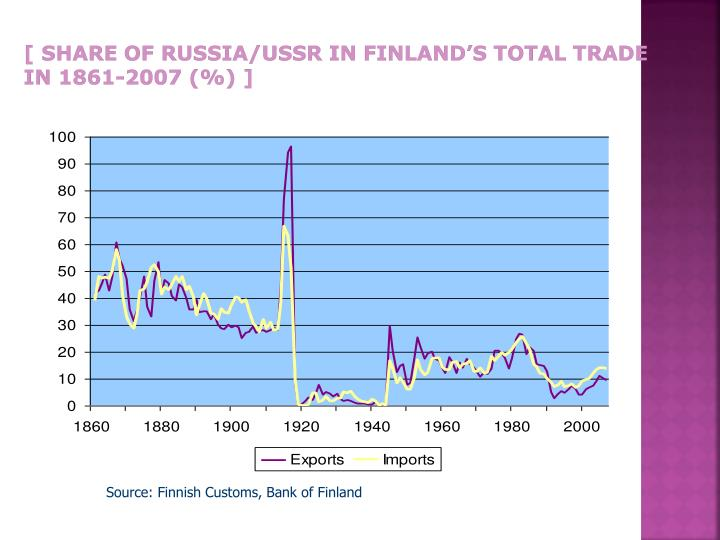 [ Share of Russia/USSR in Finland's total trade