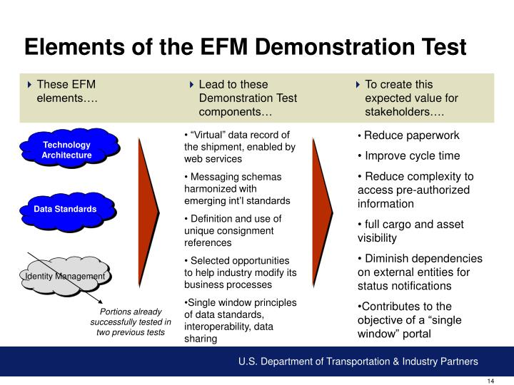 Elements of the EFM Demonstration Test