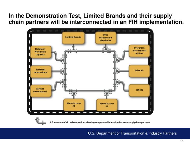 In the Demonstration Test, Limited Brands and their supply chain partners will be interconnected in an FIH implementation.