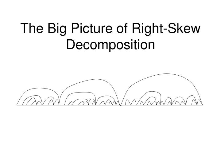 The Big Picture of Right-Skew Decomposition