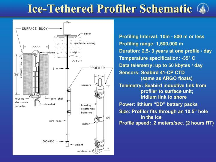 Ice-Tethered Profiler Schematic