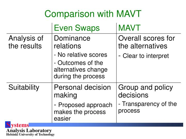 Comparison with MAVT