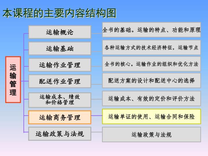 本课程的主要内容结构图
