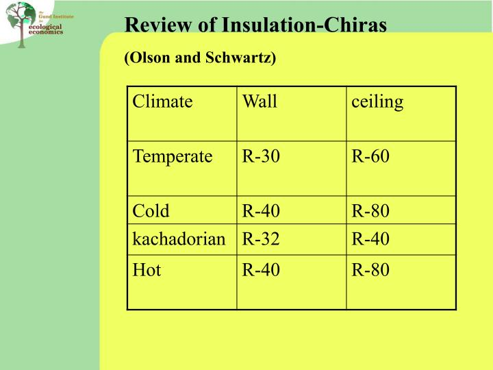 Review of Insulation-Chiras