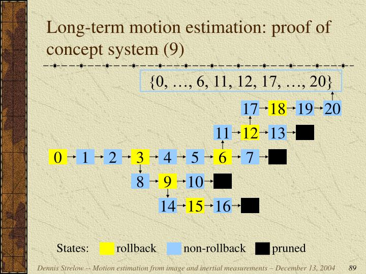 Long-term motion estimation: proof of concept system (9)