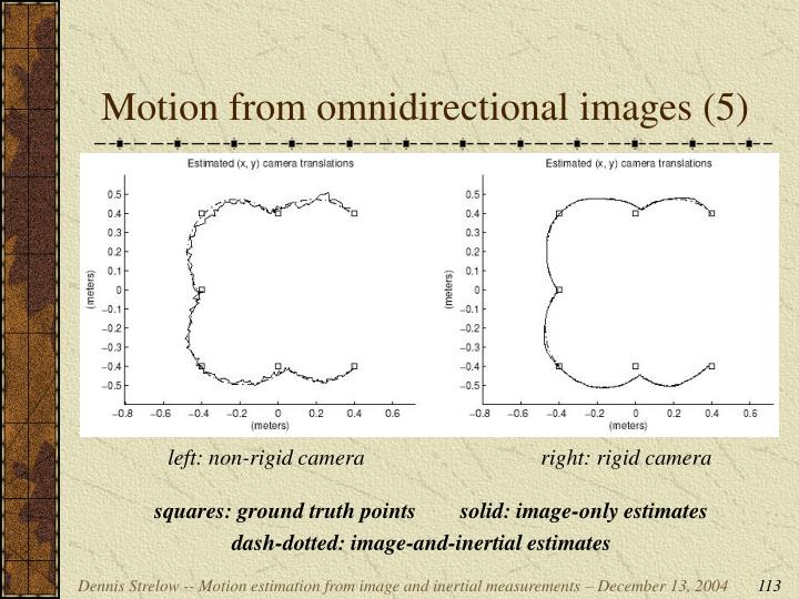 Motion from omnidirectional images (5)