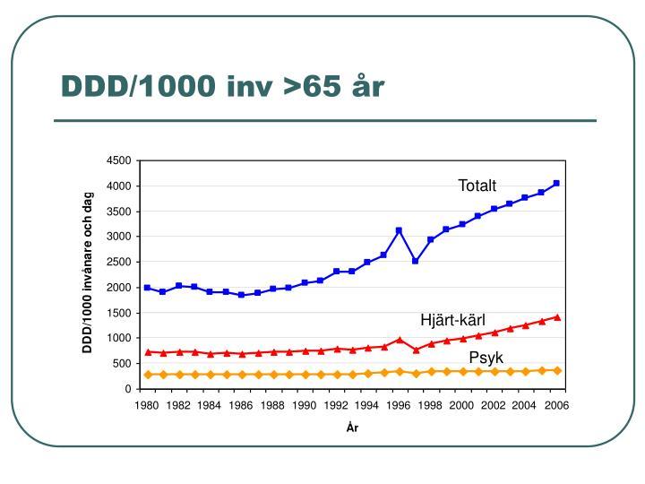 DDD/1000 inv >65 år