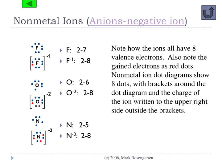 Nonmetal Ions (