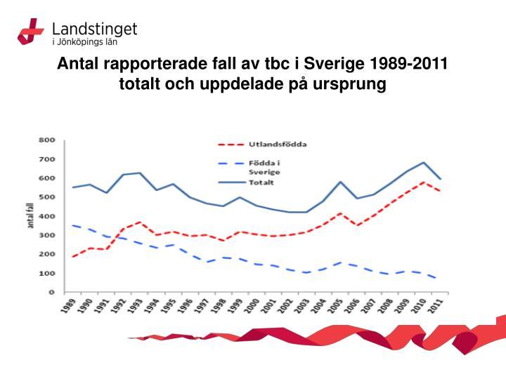 Antal rapporterade fall av tbc i Sverige 1989-2011