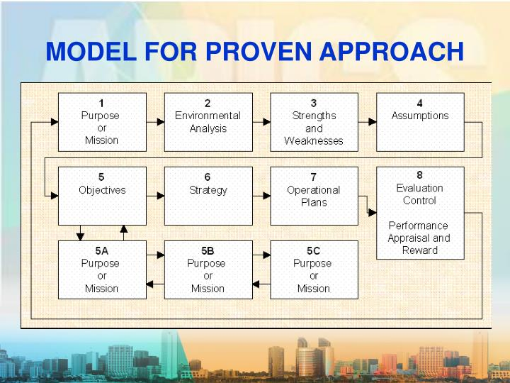 MODEL FOR PROVEN APPROACH