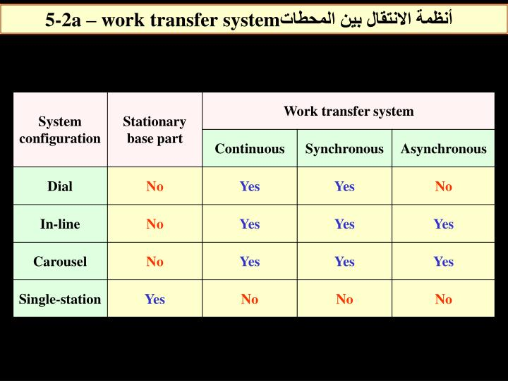 5-2a – work transfer system