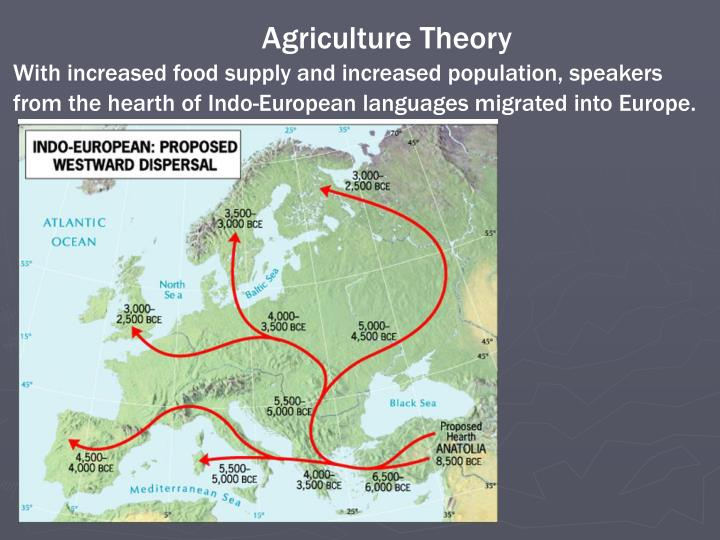 Agriculture Theory