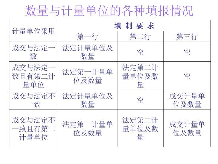 数量与计量单位的各种填报情况