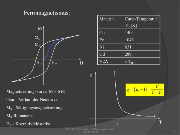 Ferromagnetismus: