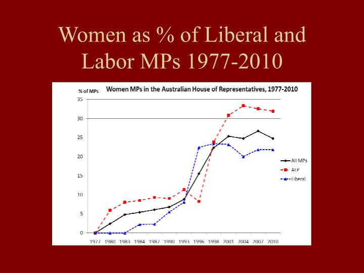 Women as % of Liberal and Labor MPs 1977-2010