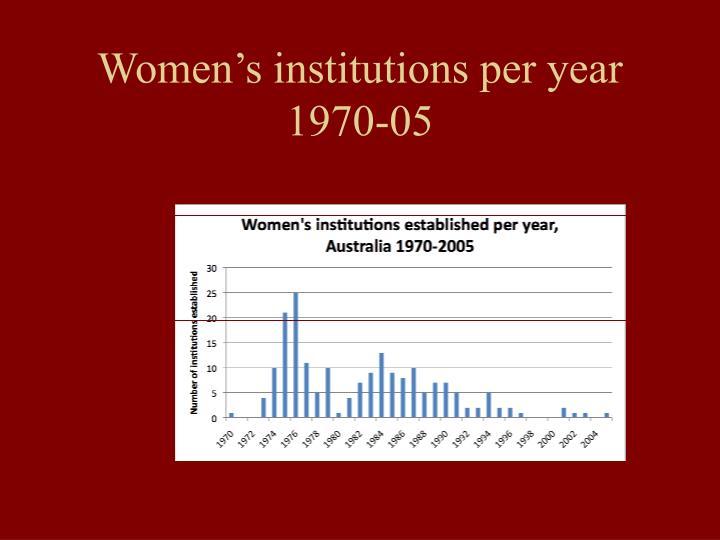 Women's institutions per year 1970-05
