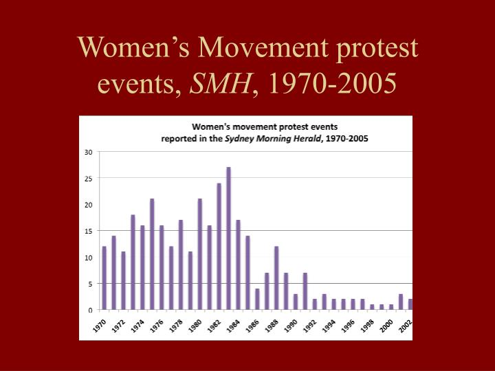 Women's Movement protest events,