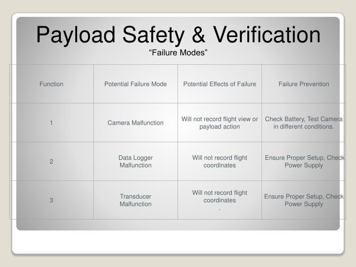 Payload Safety & Verification