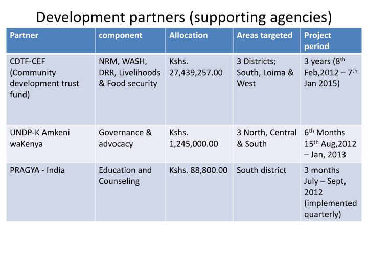 Development partners (supporting agencies)
