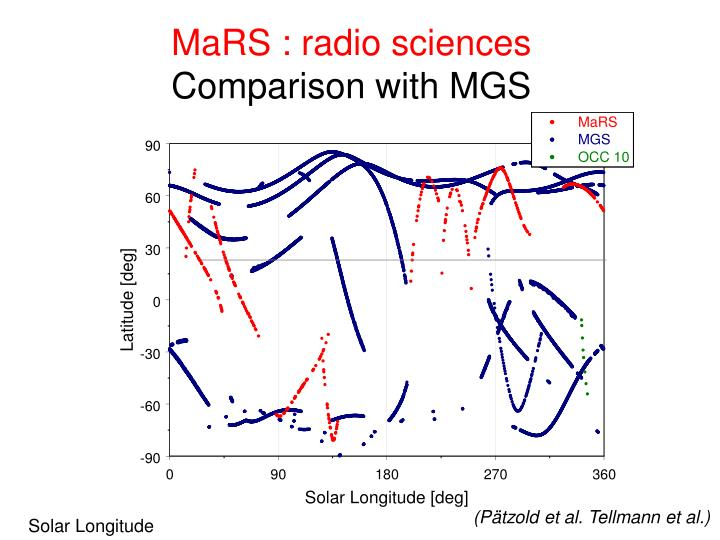MaRS : radio sciences