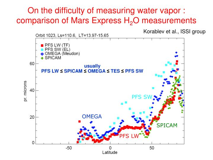 On the difficulty of measuring water vapor : comparison of Mars Express H