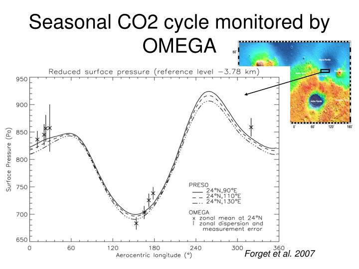 Seasonal CO2 cycle monitored by OMEGA