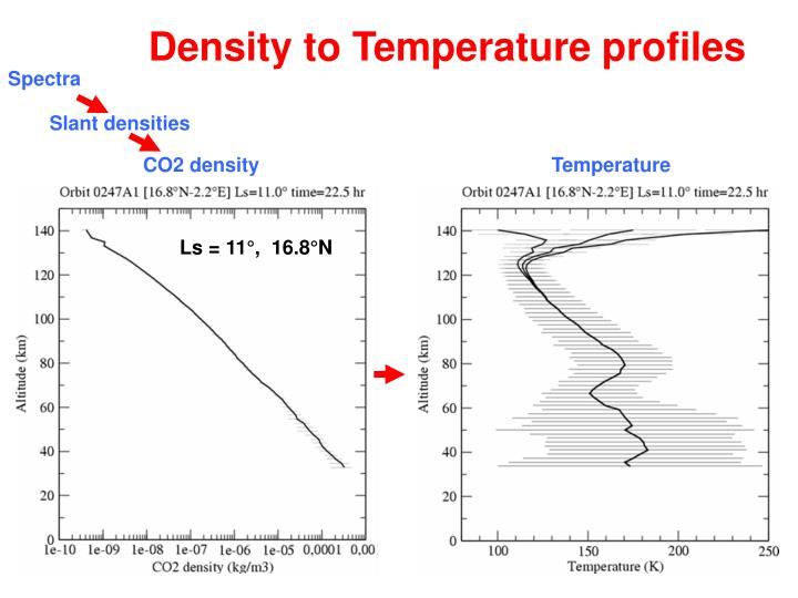 Density to Temperature profiles