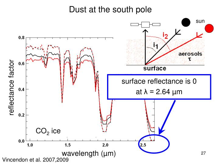 Dust at the south pole
