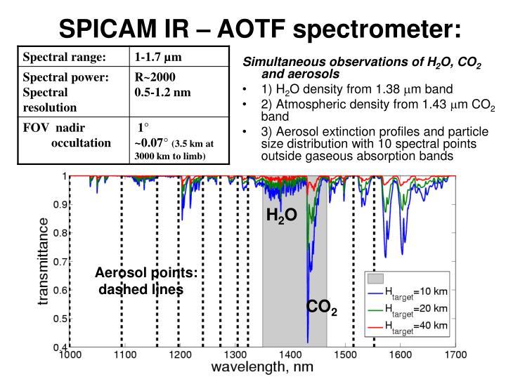 SPICAM IR – AOTF spectrometer: