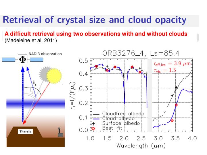 A difficult retrieval using two observations with and without clouds