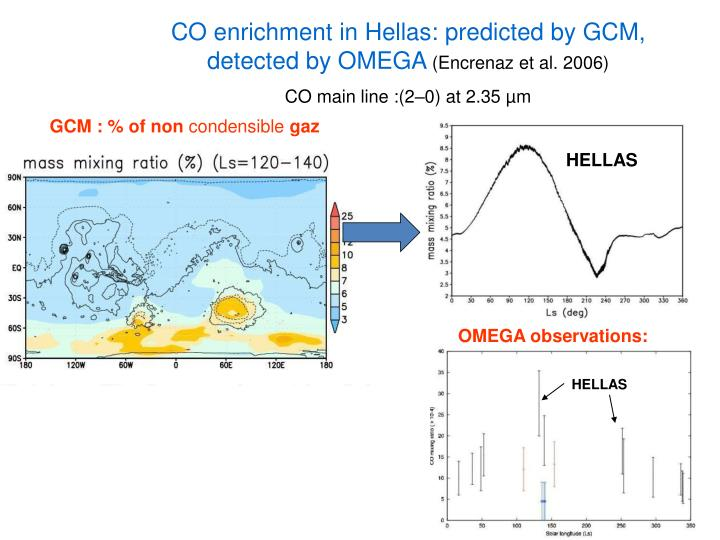 CO enrichment in Hellas: predicted by GCM, detected by OMEGA