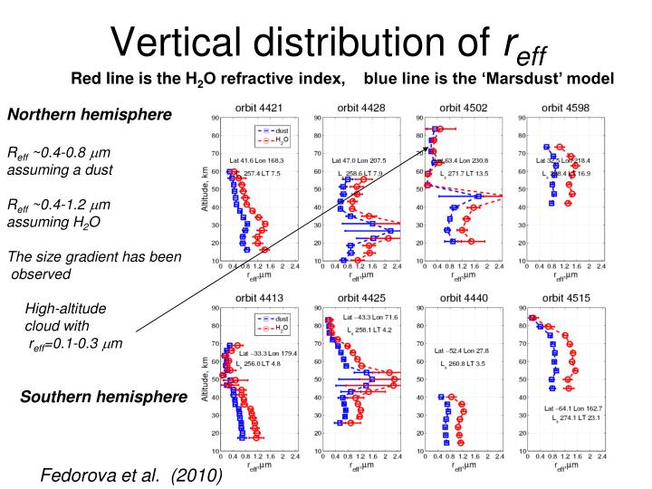 Vertical distribution of