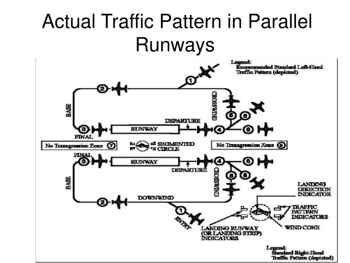 Actual Traffic Pattern in Parallel Runways
