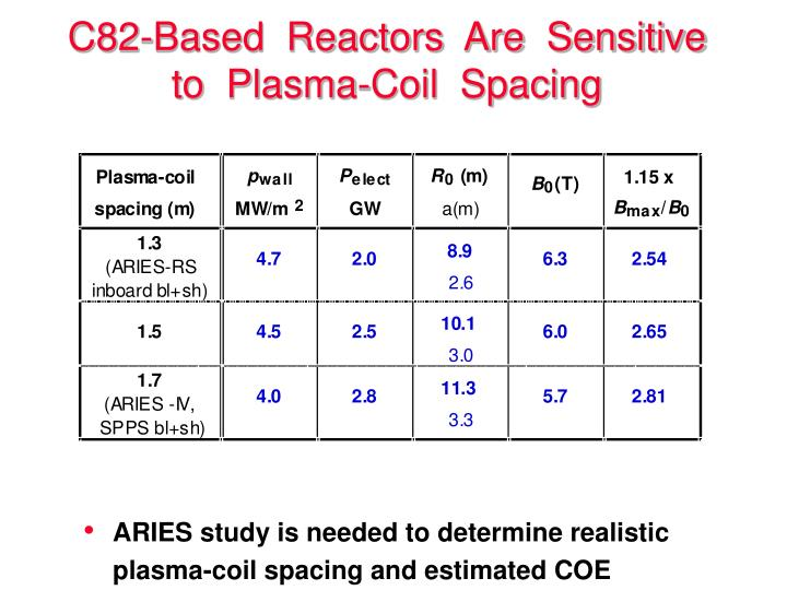 C82-Based  Reactors  Are  Sensitive