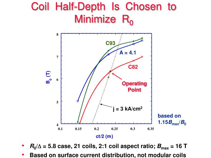 Coil  Half-Depth  Is  Chosen  to  Minimize  R