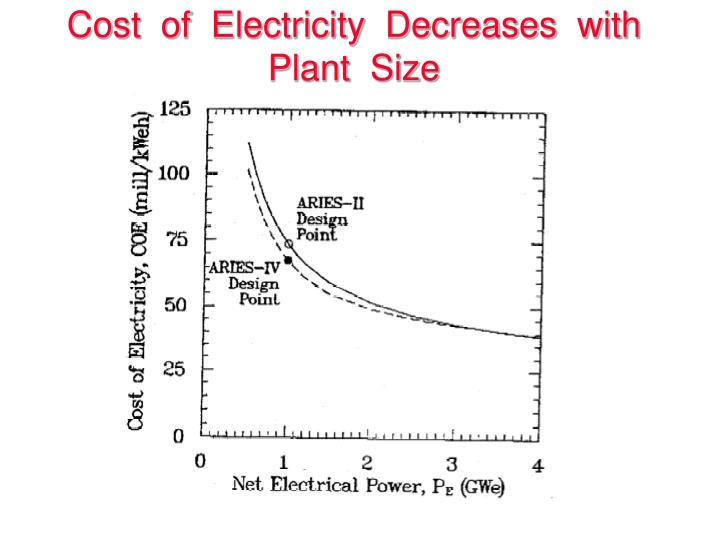 Cost  of  Electricity  Decreases  with  Plant  Size