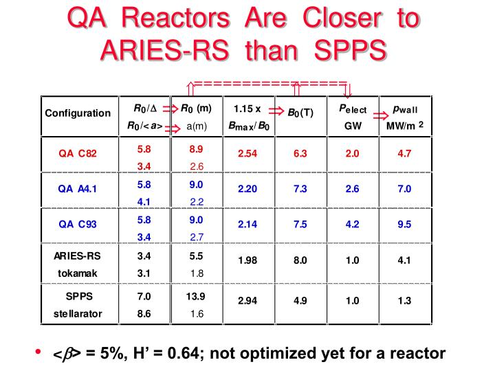 QA  Reactors  Are  Closer  to  ARIES-RS  than  SPPS