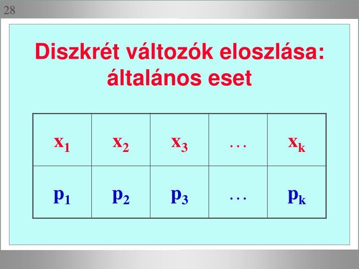 Diszkrét változók eloszlása: