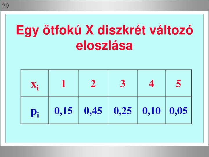 Egy ötfokú X diszkrét változó eloszlása