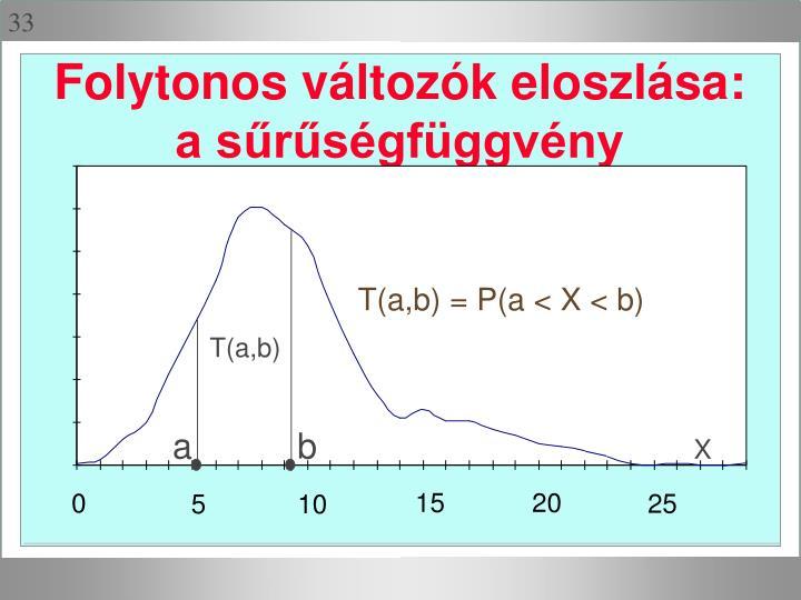 Folytonos változók eloszlása: a sűrűségfüggvény