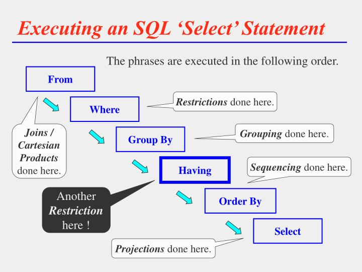 Executing an SQL 'Select' Statement